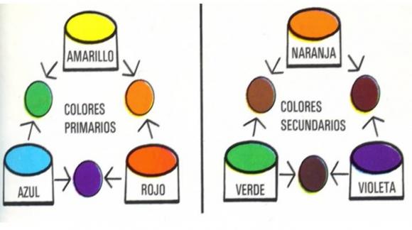 Trucos para combinar mejor los colores en decoración